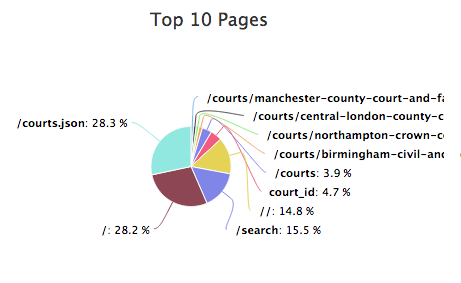 'courts,json' represents others sites pulling the data that we host on court-finder for use elsewhere