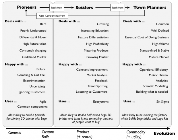 Simon Wardley's diagram showing the evolution of organisations: from pioneers to settlers to town planners