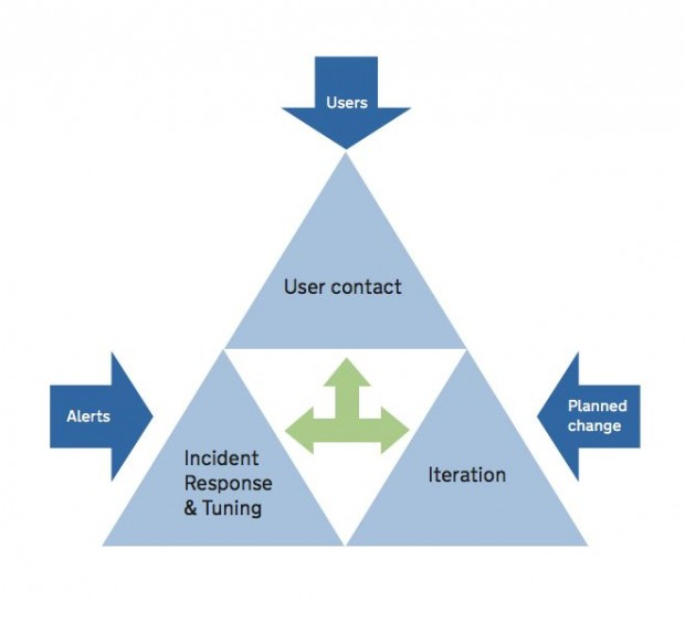 Diagram showing the 3 main activities involved in sustaining digital services