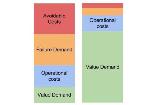 Diagram showing the costs of running an IT system