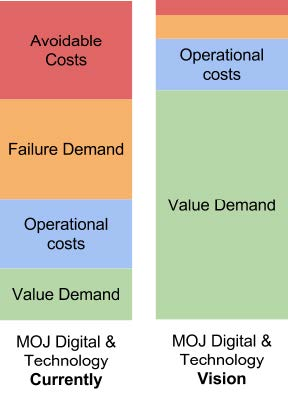 Our vision for spending more on adding value and less on the other costs of running a n IT service