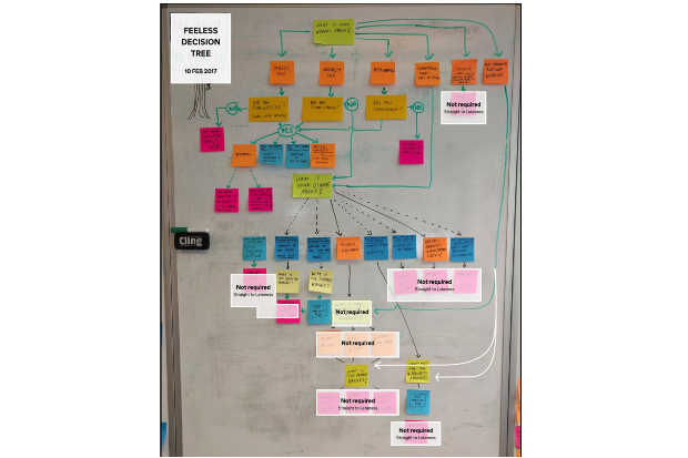 image of the tax tribunals servicesecision tree on a whiteboard